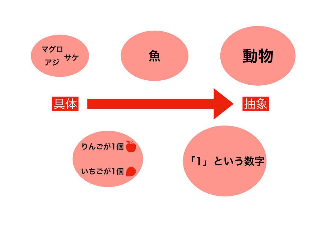 抽象化の例