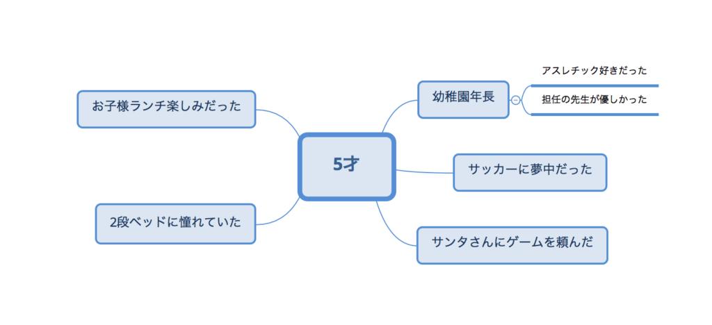 自己分析 マインドマップ