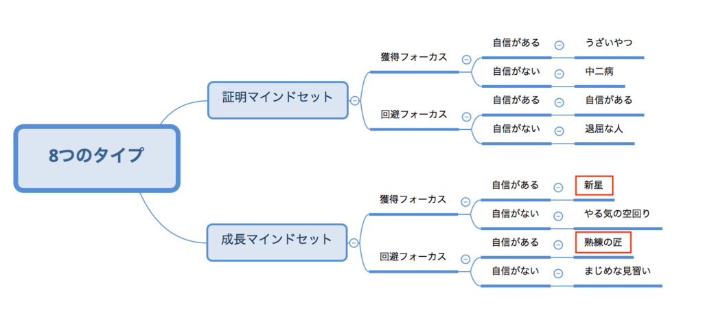 8タイプのツリーマップ