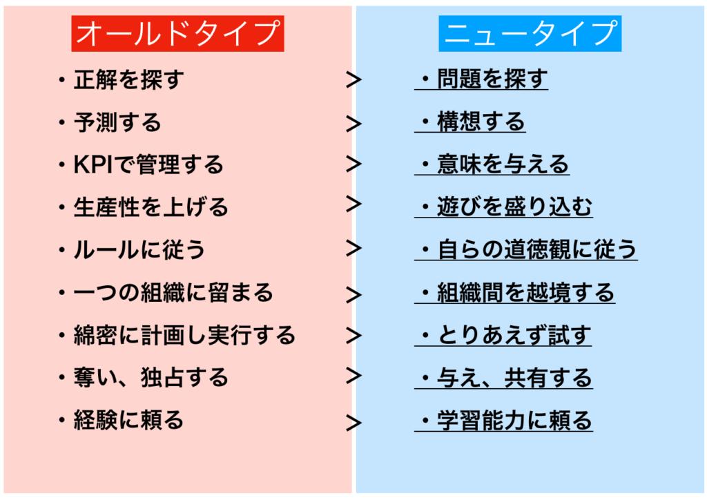 ニュータイプとオールドタイプの比較
