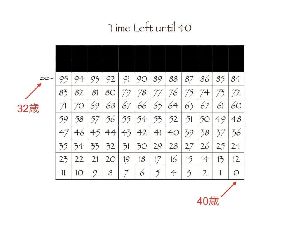 残り時間の見える化(例)