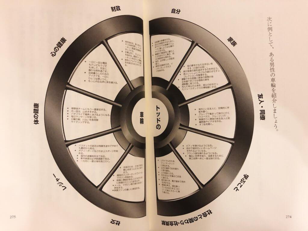 ソースの車輪