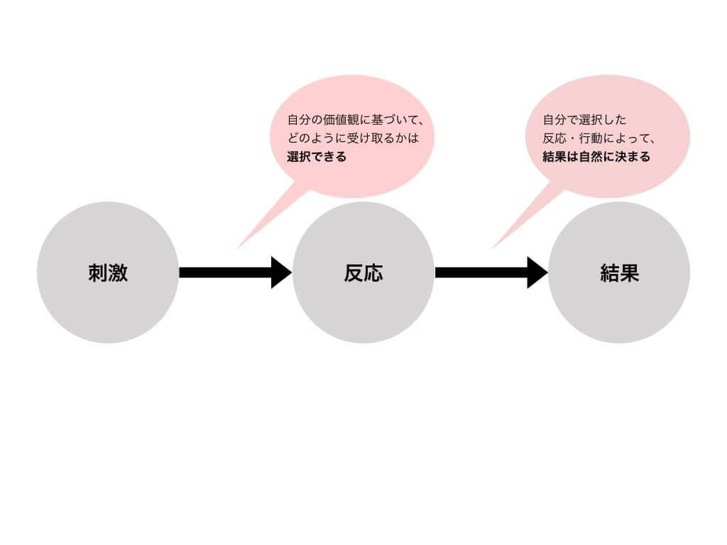 反応と結果 (7つの習慣)
