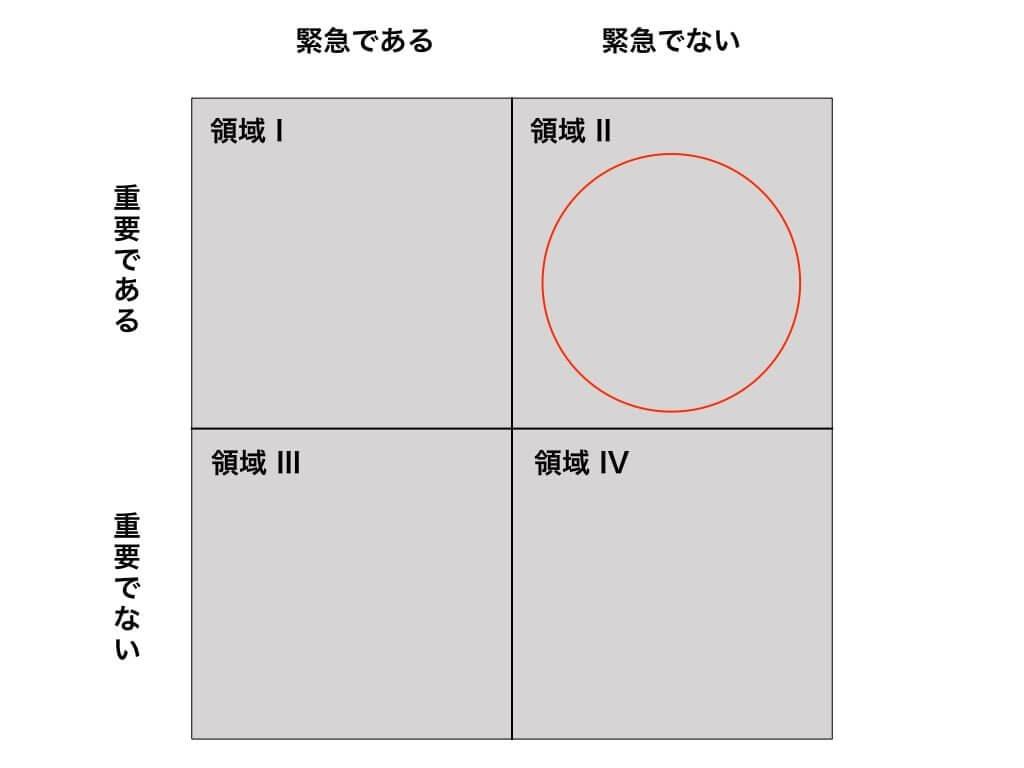 時間管理のマトリックス (7つの習慣)