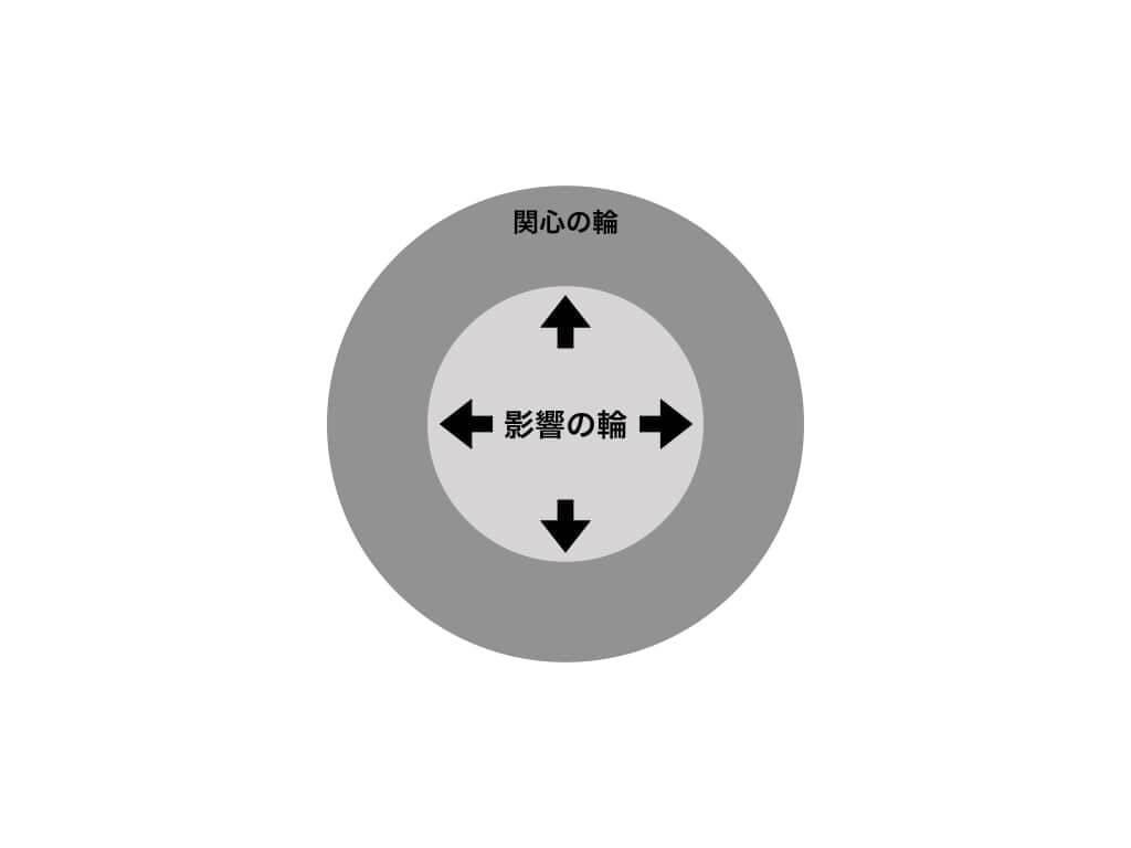 関心の輪・影響の輪(7つの習慣)