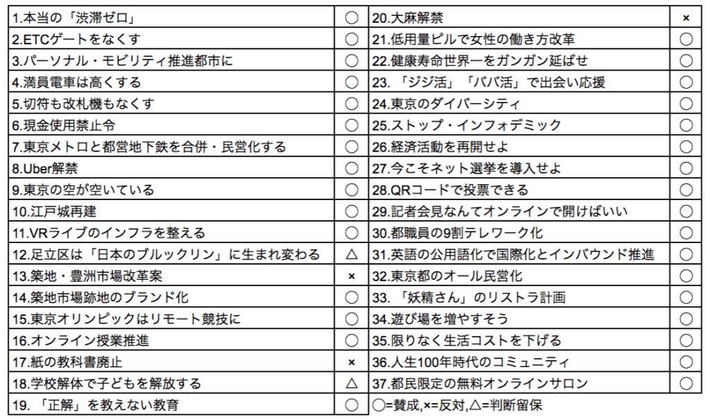 『東京改造計画』37の提言に対する賛否