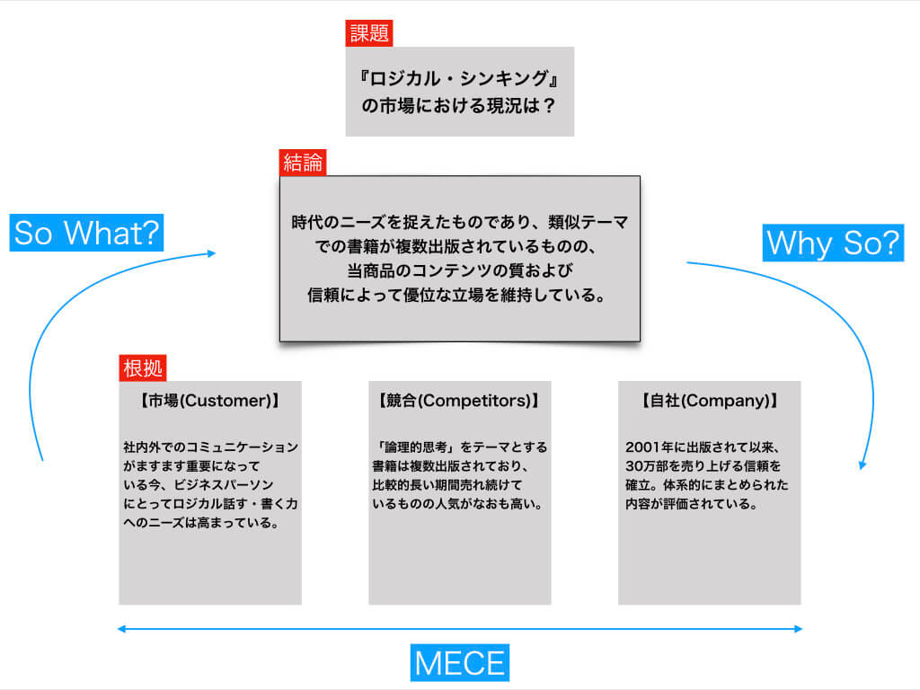 ロジカルシンキングの論理構造