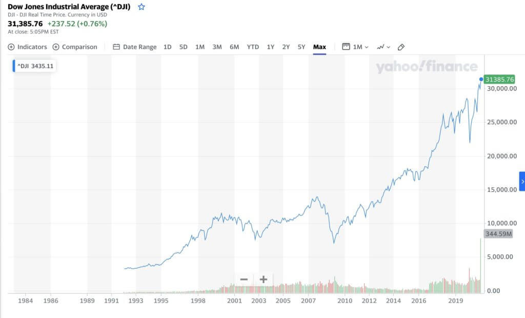 Yahoo! Financeのダウ平均株価(全期間)